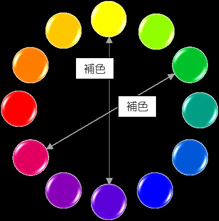 環 図 色相