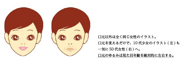 口元だけが違う、同じ女性の顔のイラスト
