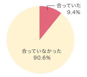 ワコールサイズにアンケート結果円グラフ