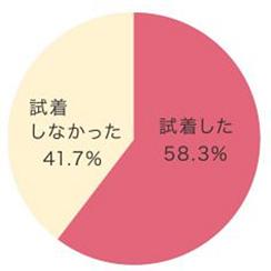 ワコールサイズにアンケート結果円グラフ2