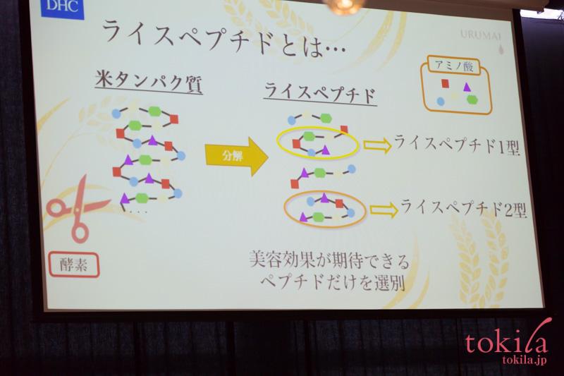 dhc-潤米製品に使われているライスペプチドを説明するスライド画像