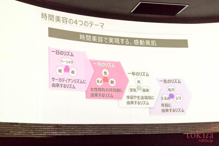 KANEBO時間美容の説明スライド