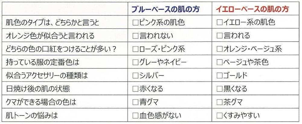 ブルーベース、イエローベースの選び方表