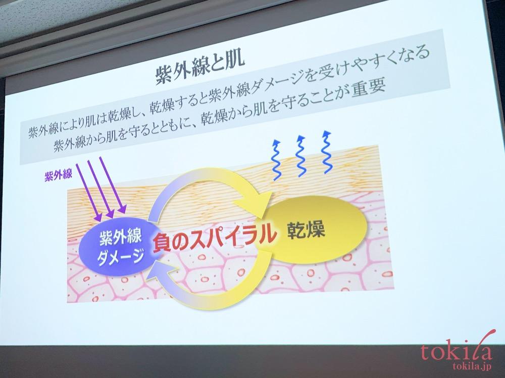 ルナソル 2020春 紫外線を浴びると肌は負のスパイラルに陥るスライド画像