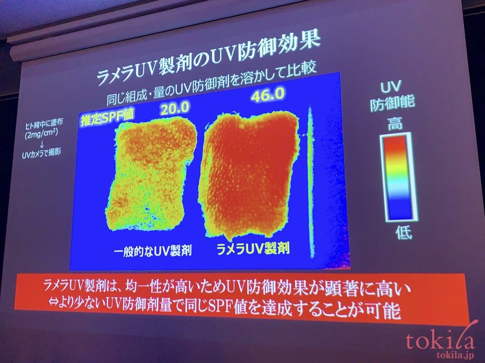 ルナソル 2020春らめら技術を搭載しているuvとそうでないuvでは顕著な差が出ているスライド